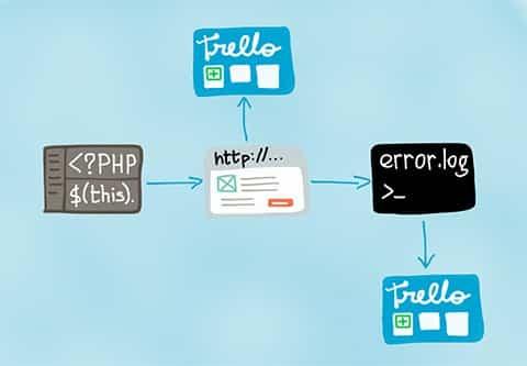 Le développement web avec le systeme Trello