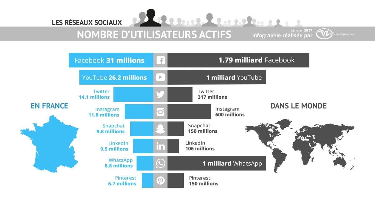 Le top 100 des réseaux sociaux en 2018 – Partie 1/2
