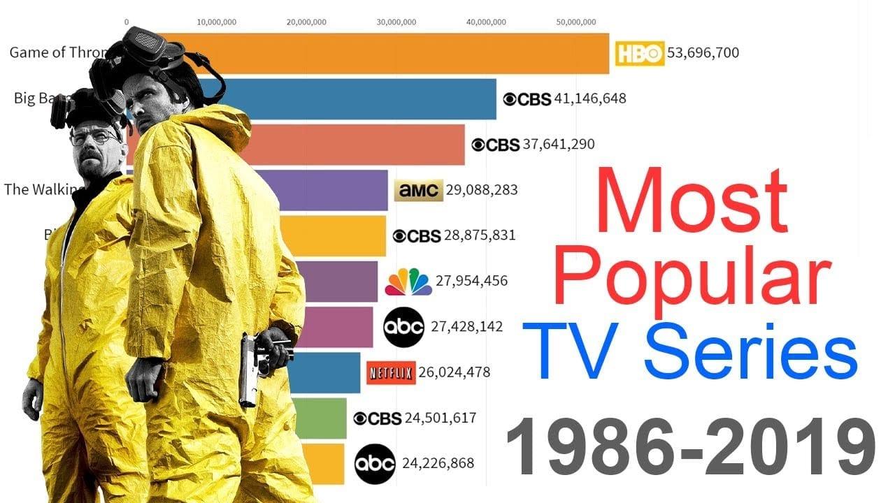 Vidéo : Les séries TV les plus populaires 1986 -2019