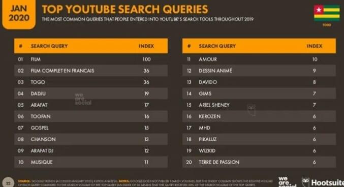 Top 20 des recherches YouTube au Togo au cours de l'année 2019