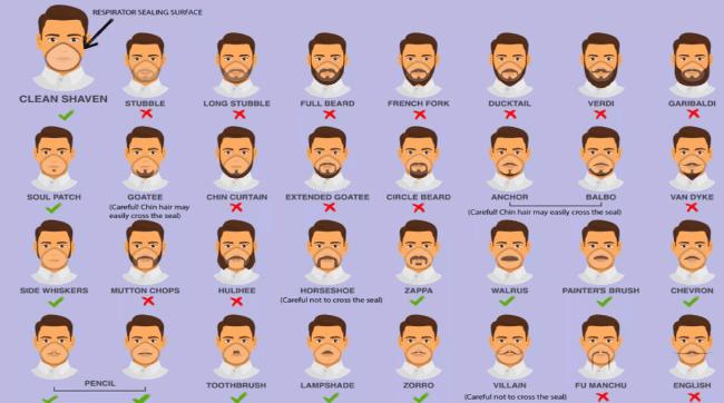 Coronavirus : les autorités sanitaires américaines recommandent vraiment de raser complètement les barbes ?