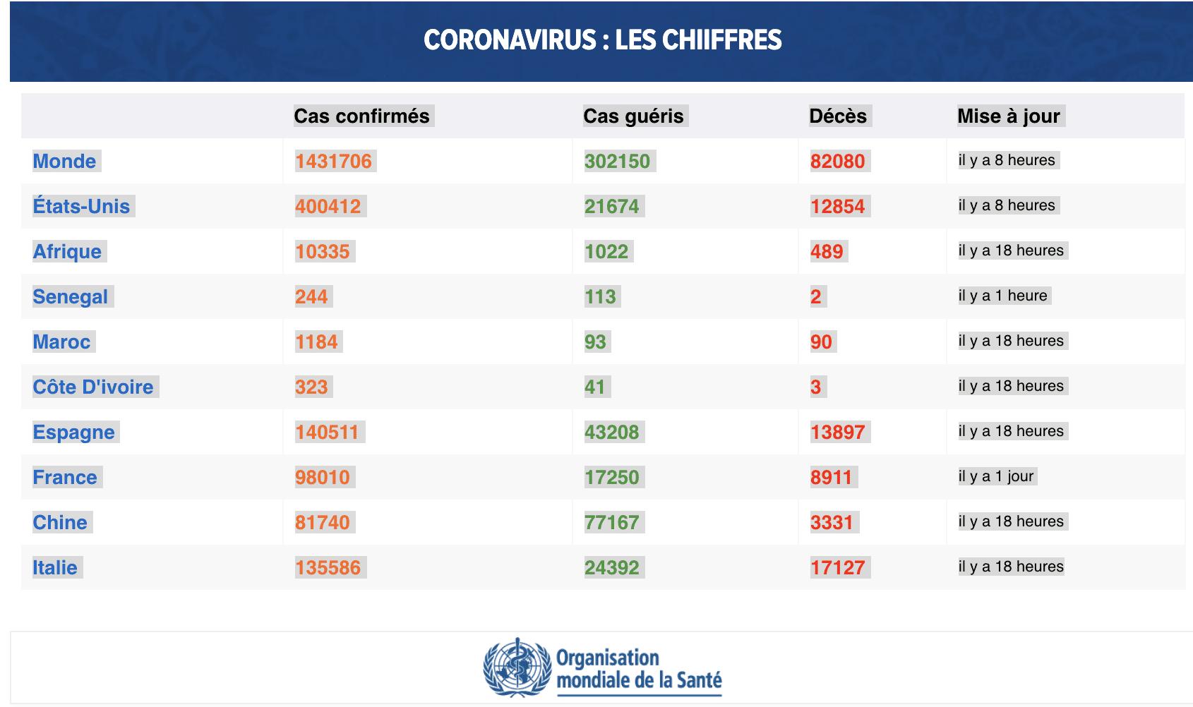 CORONAVIRUS : LES CHIIFFRES
