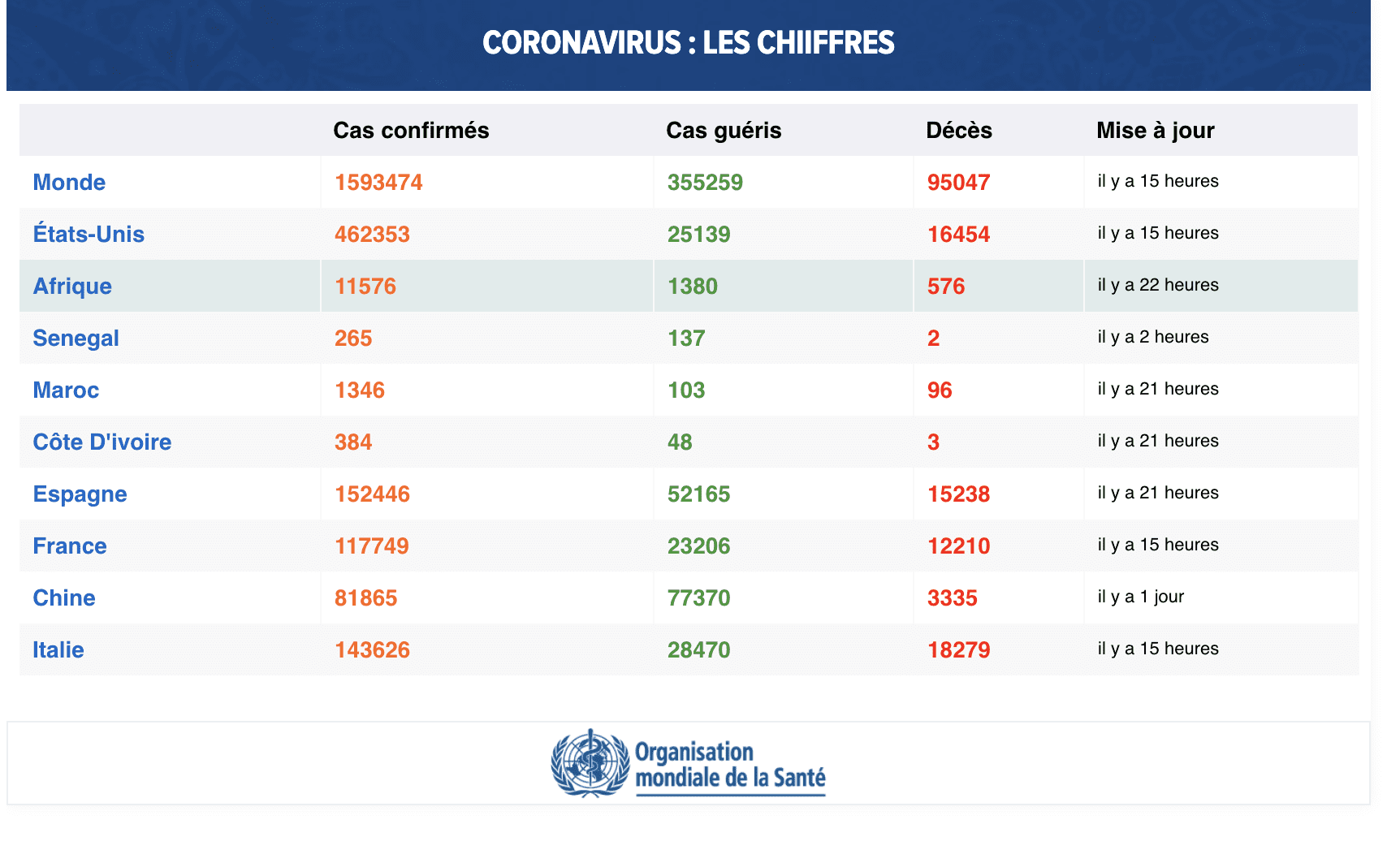 CORONAVIRUS : LES CHIIFFRES 10 AVRIL 2020