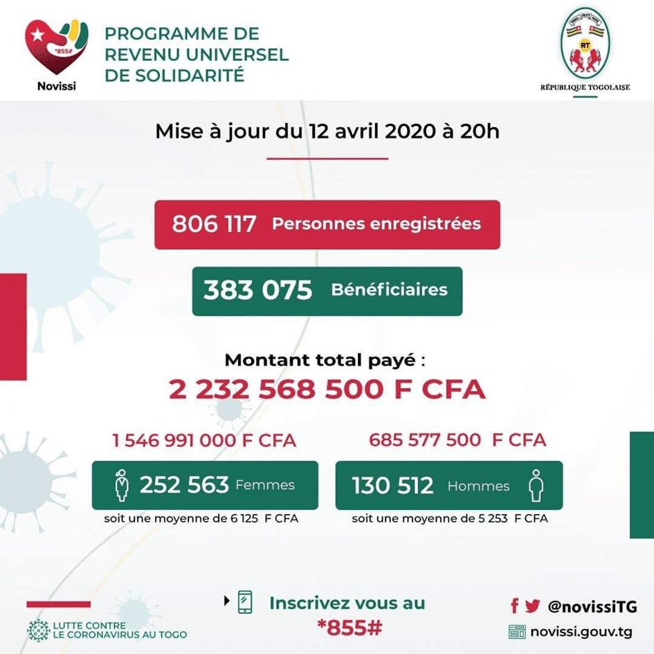 Togo: Plus de 380 000 bénéficiaires en cinq jours  soit 2 232 568 500 FCFA