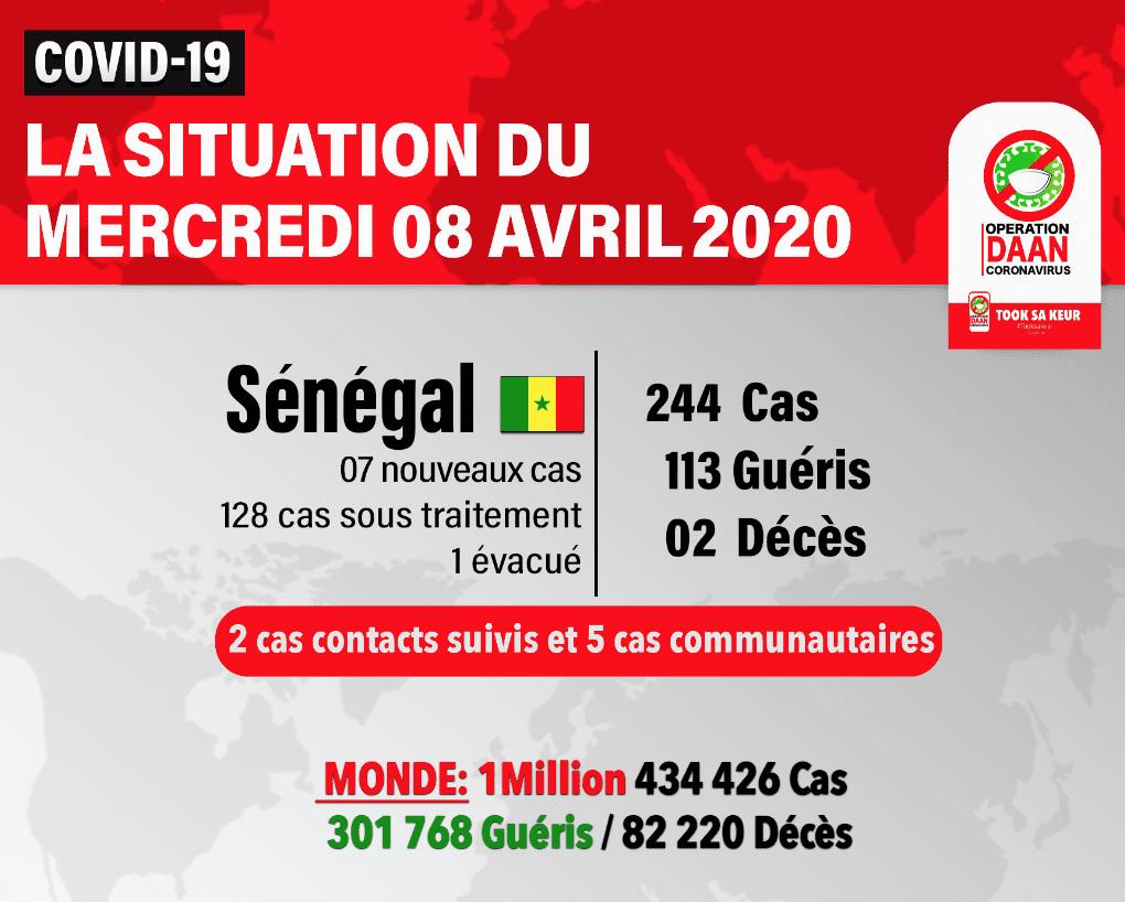 Covid-19 au Sénégal : 113 personnes guéries sur 244 cas positifs (officiel)