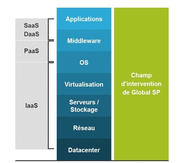 Quelle solution de cloud computing utilisez-vous ? Quel modèle de service cloud correspond le plus à vos besoins ?
