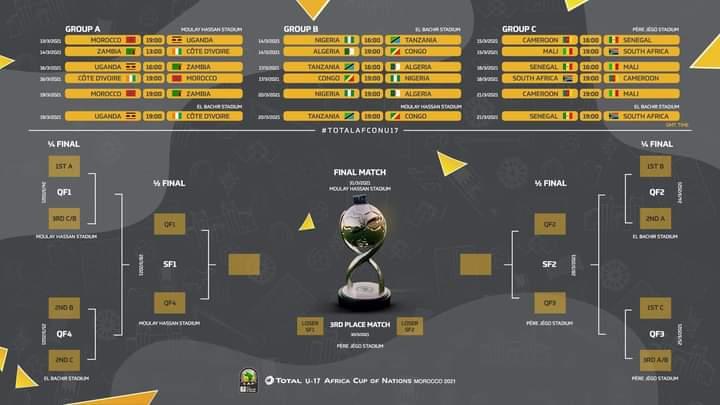 Can U17 Maroc 2021: Voici Quelques Informations Liées Au Tournoi
