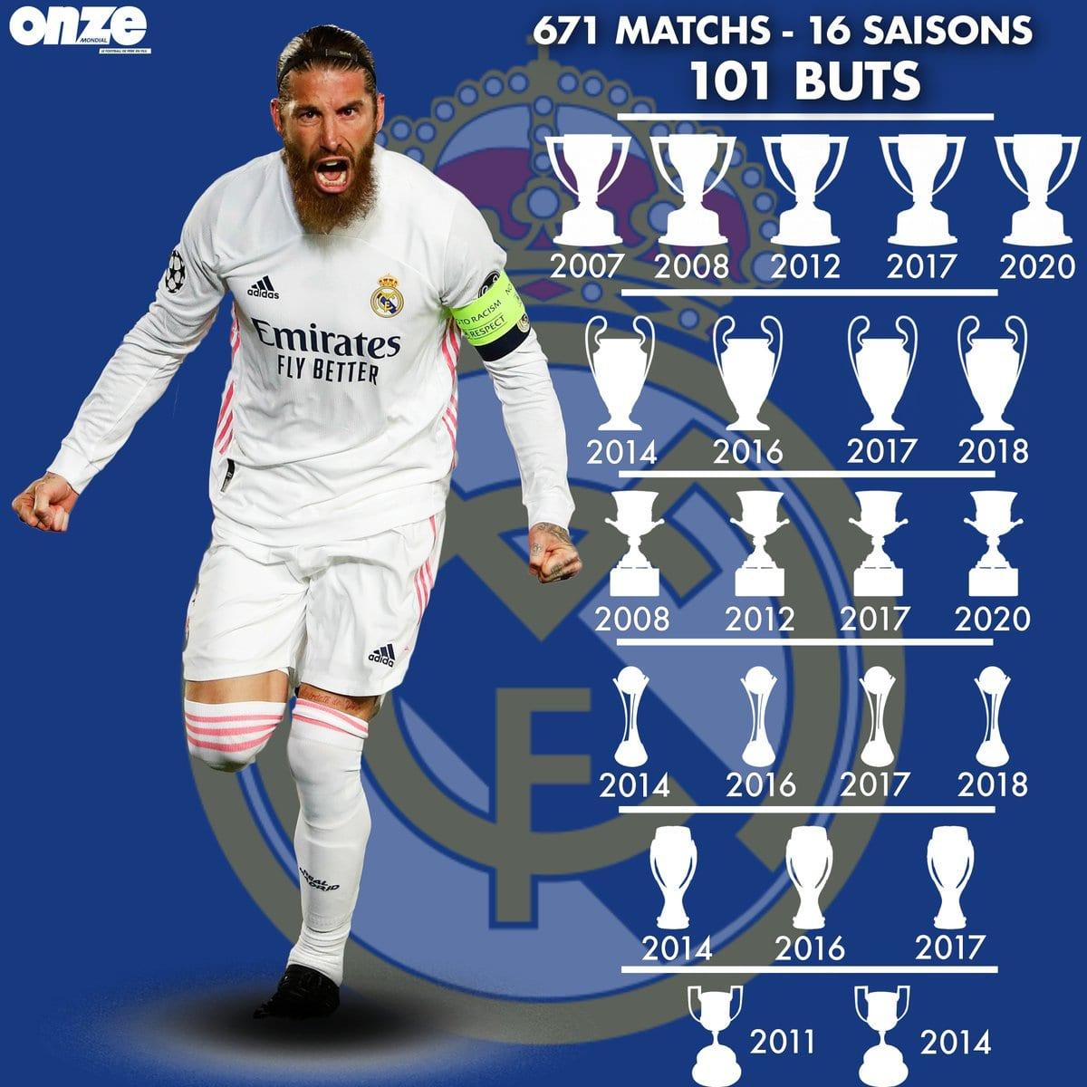 Real Madrid : Le Bilan Incroyable De Sergio Ramos Avec La Maison Blanche